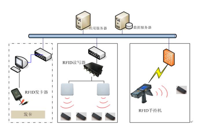 基于RFID军事物资(枪械)出入库自动监控管理系统