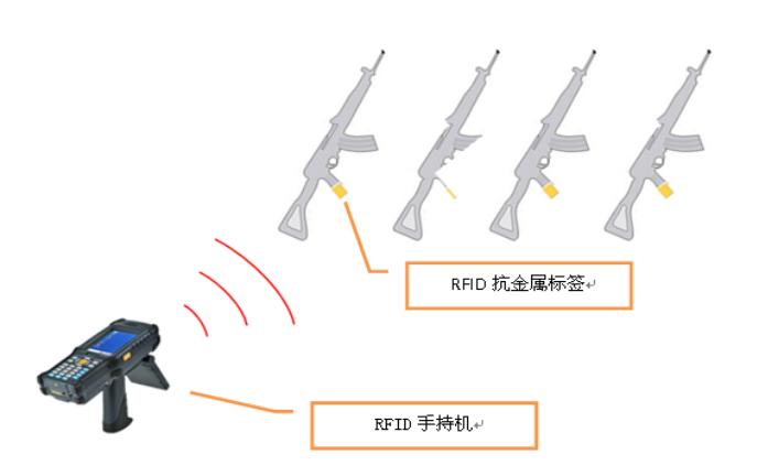 RFID手持设备盘点