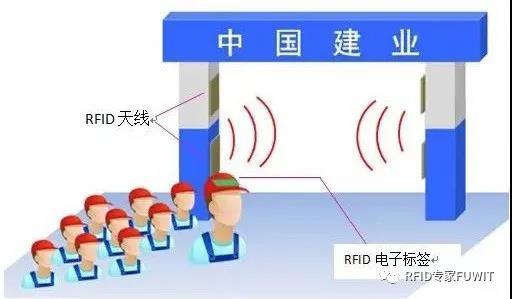 RFID建筑工地人员管理解决方案