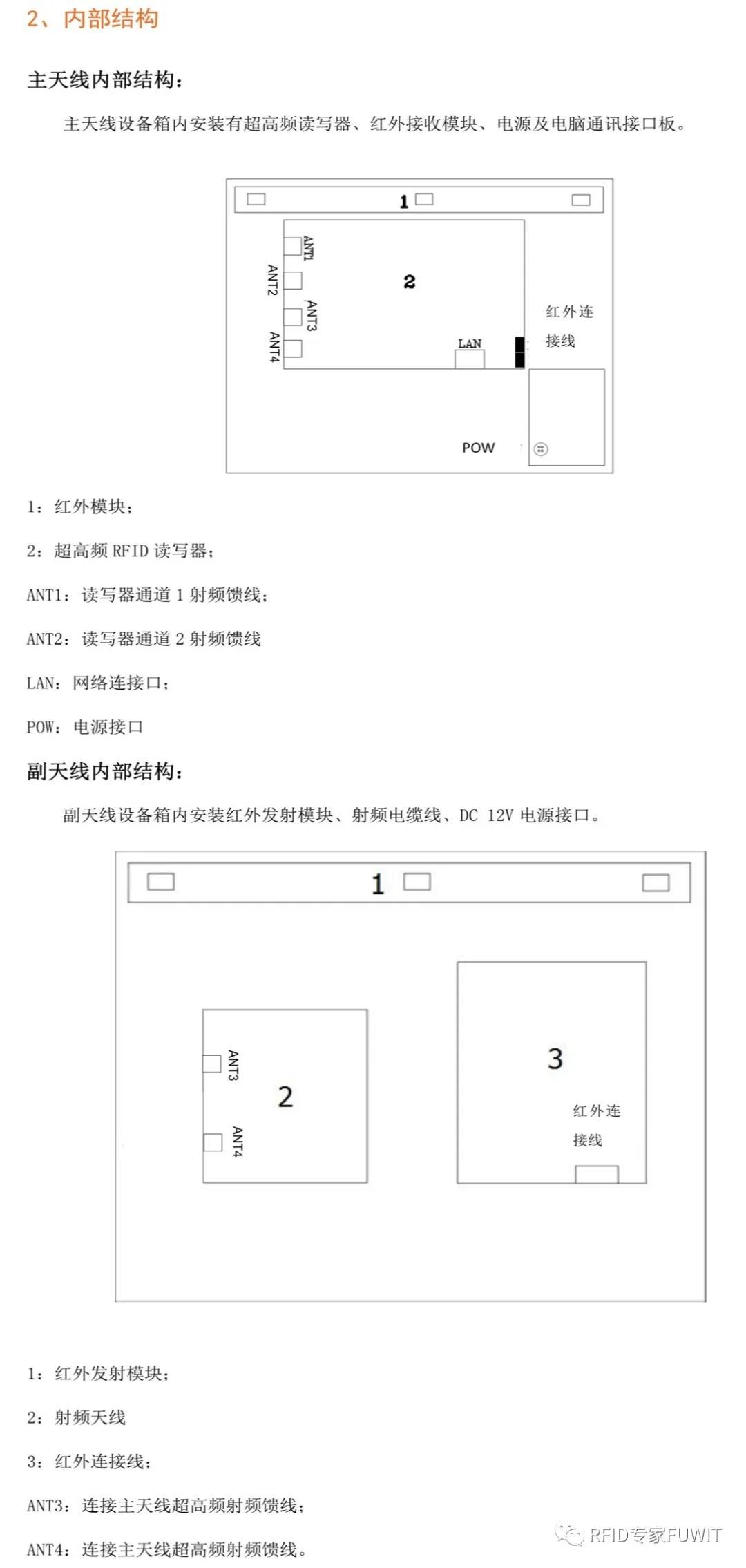 超高频RFID门禁