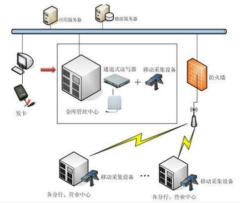 RFID快速发展十年项目落地经验保障多行业数据管控简便