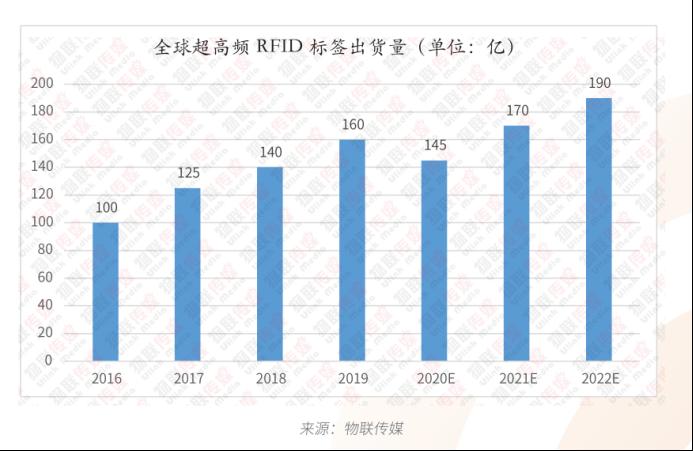 UHF RFID标签的7种不同形态及应用232.png
