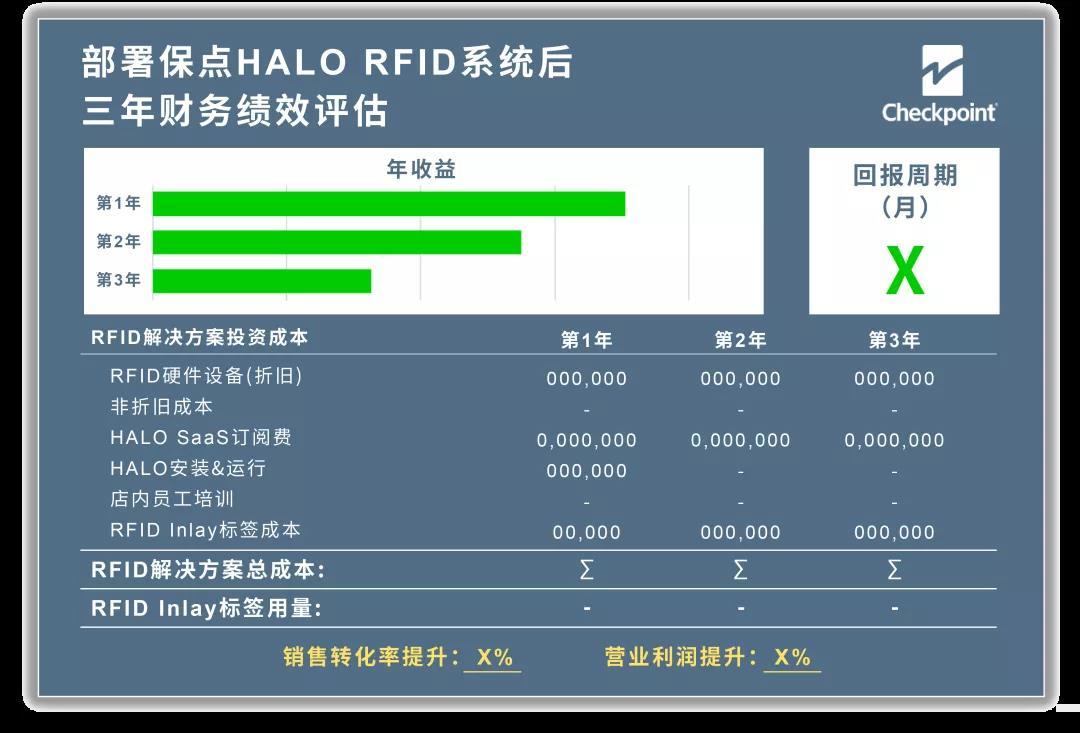 保点RFID助力Cache Cache中国门店数字化转型