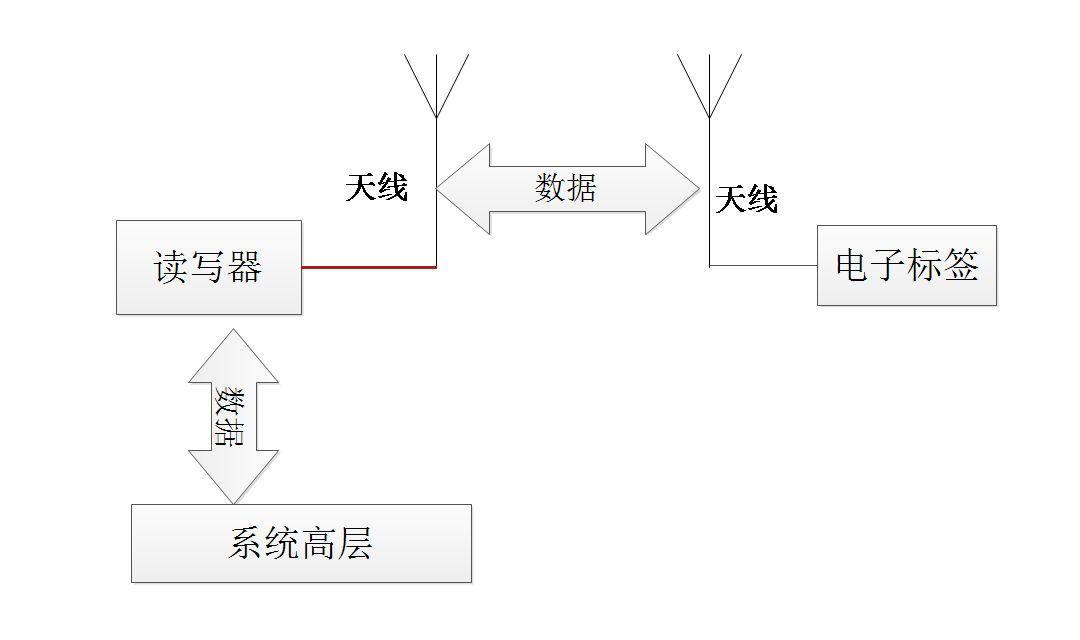 应用于RFID汽车冲压车间料架管理的解决方案