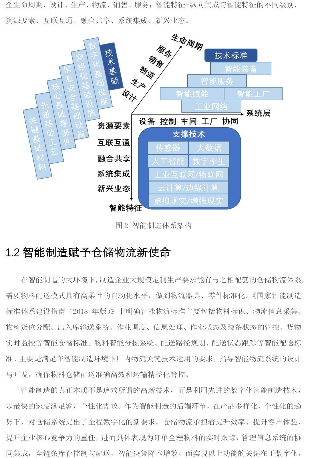 面向智能制造的数字仓储系统解决方案-白皮书V2-4 拷贝.jpg