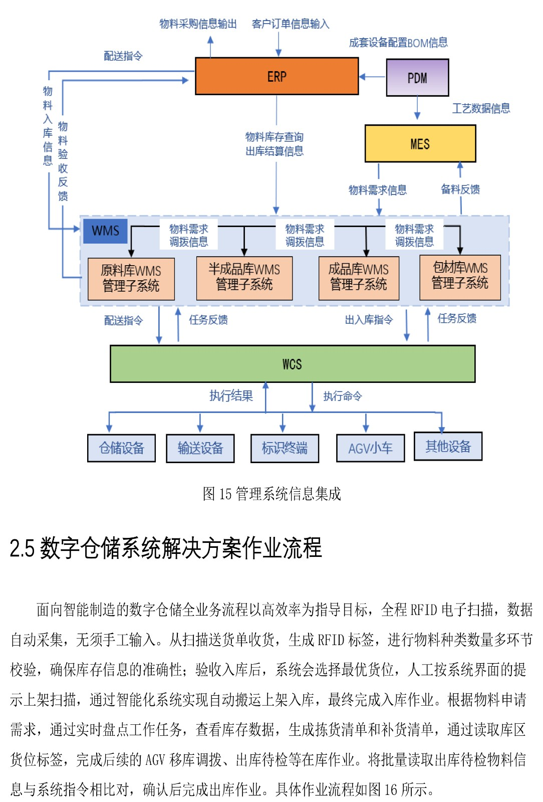 面向智能制造的数字仓储系统解决方案-白皮书V2-13 拷贝.jpg