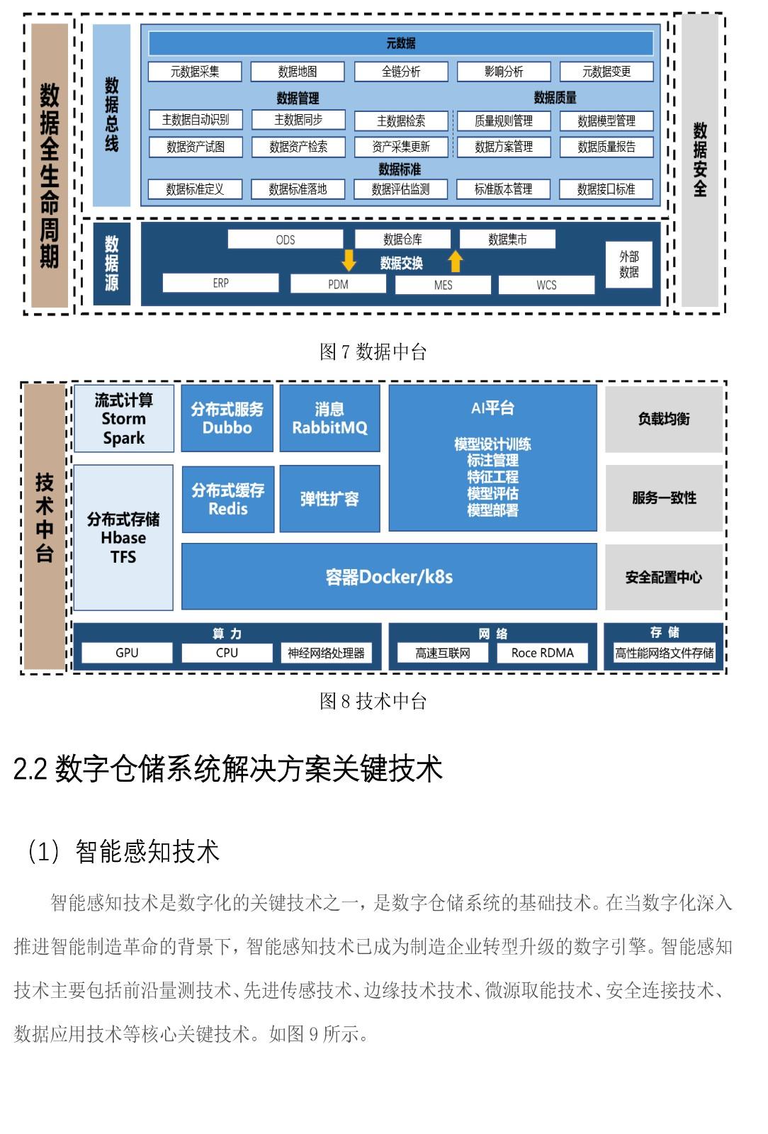面向智能制造的数字仓储系统解决方案-白皮书V2-8 拷贝.jpg