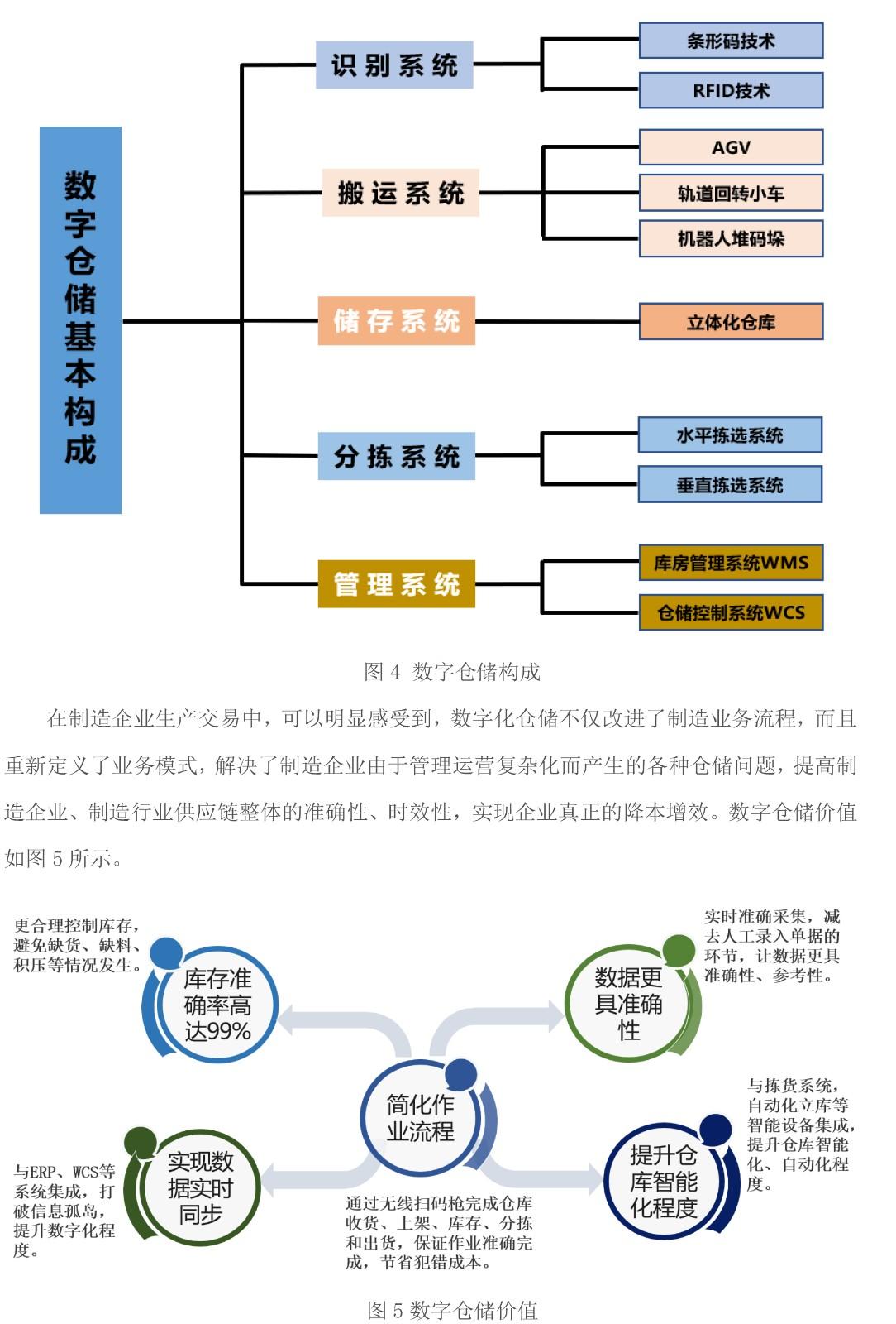 面向智能制造的数字仓储系统解决方案-白皮书V2-6 拷贝.jpg
