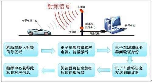 """RFID技术成为建设""""和谐交通""""重要手段"""