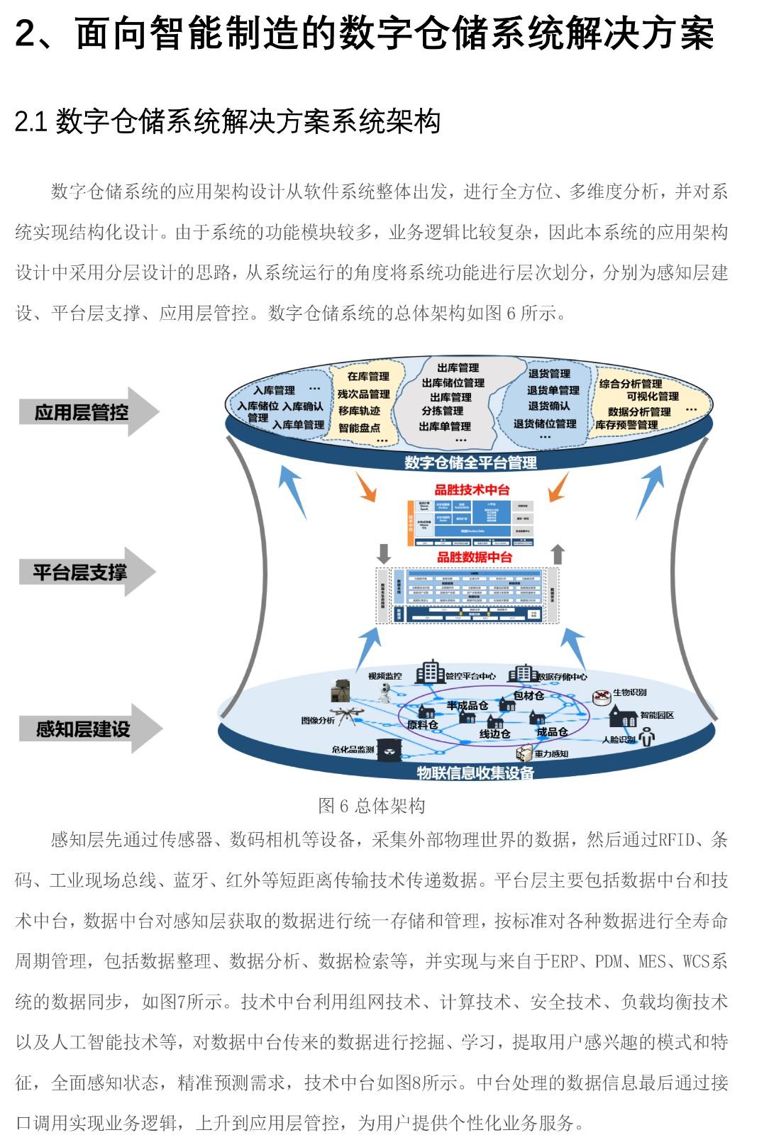面向智能制造的数字仓储系统解决方案-白皮书V2-7 拷贝.jpg