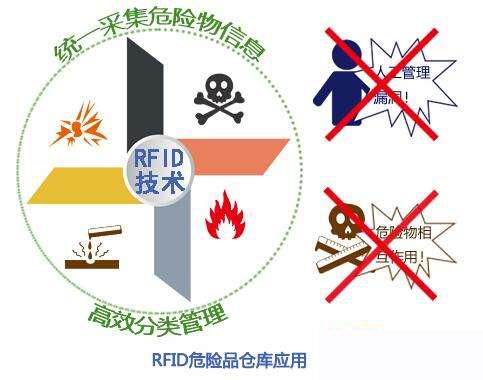RFID技术危险品仓库的综合处理