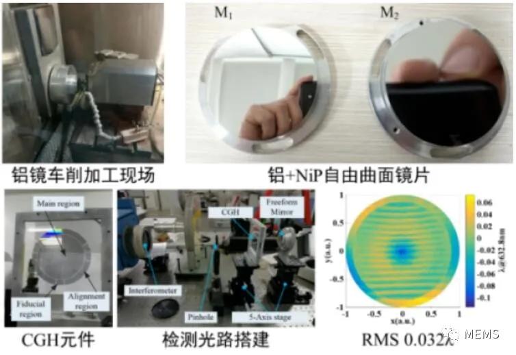 西安光机所自由曲面光学研究取得进展