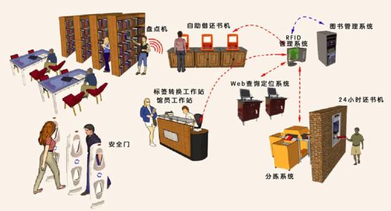 RFID技术应用在智能图书馆管理