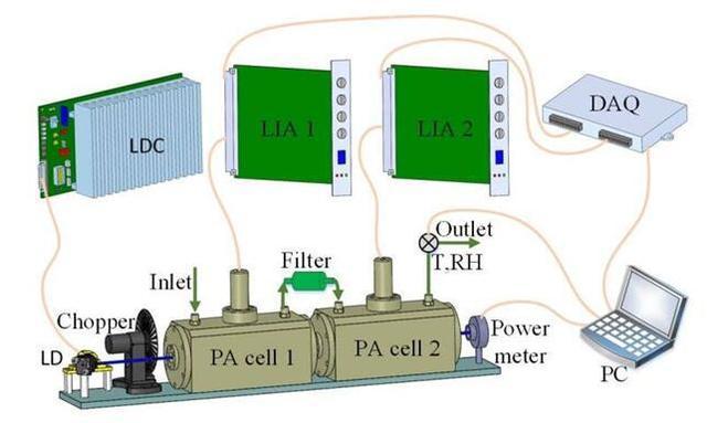 可同时测量大气中气溶胶和二氧化氮含量的新型传感器