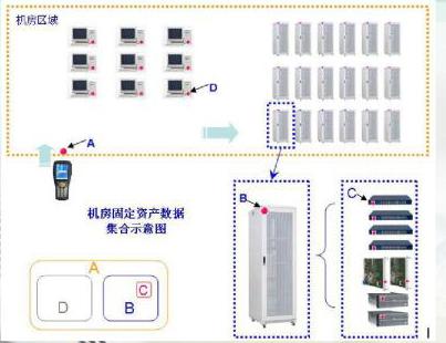 RFID技术对机房人员实时监督管理
