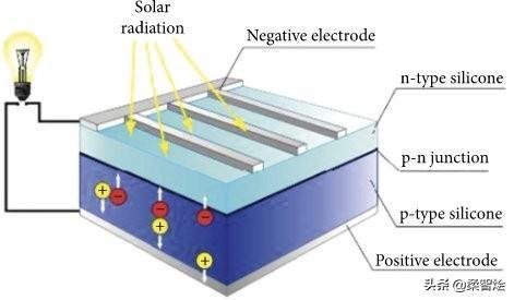 """""""最小太阳能收集解决方案""""为可穿戴及RFID运输标签持久供电"""