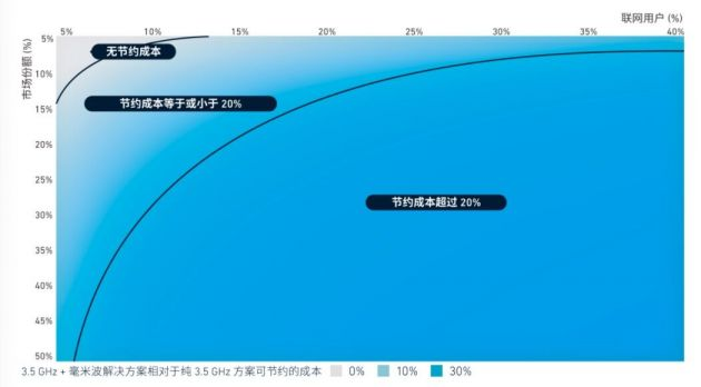 GSMA斯寒:毫米波频谱能否让 5G网络更具经济效益?