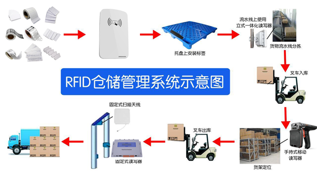 RFID对仓储管理降低运营成本起到至关重要