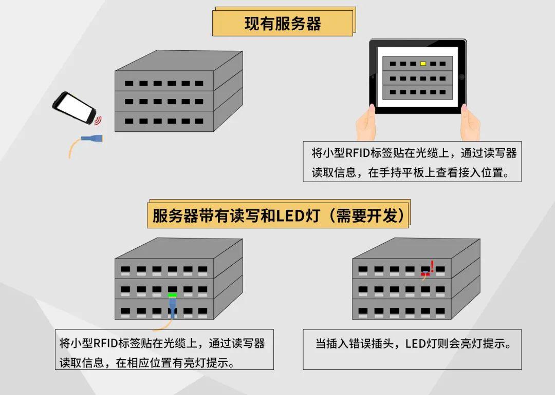 RFID标签下的电缆管理 工业数字转型的阵地