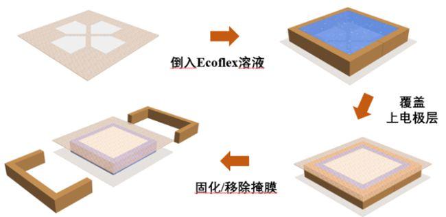 苏州大学刘坚教授、陈新建教授合作《Mater.Horiz.》:基于柔性多孔弹性介电材料的空间三维接触力传感器
