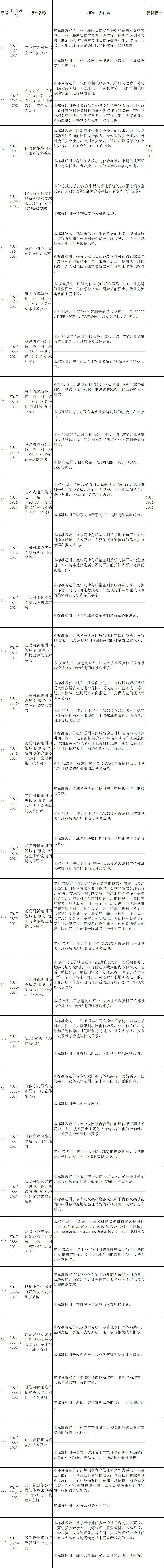 工信部公布81项通信行业标准 包括5G网络6GHz以下频段基站设备技术要求