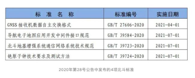4项北斗领域国家标准发布 涵盖数据格式、地图应用等领域
