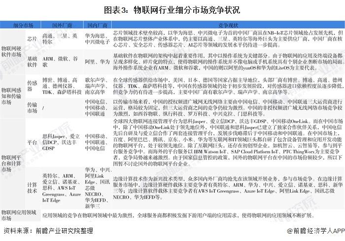 2021年中国物联网行业市场现状与竞争格局分析,行业内竞争激烈