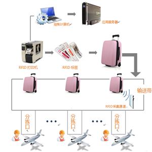 机场行李RFID技术应用实施高效管理