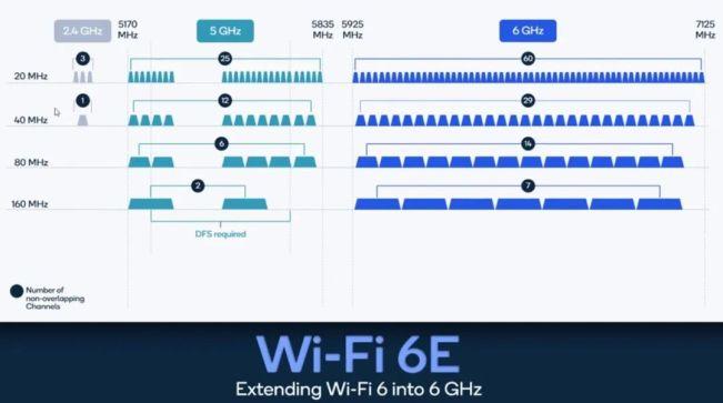 Wi-Fi 7已在路上,Wi-Fi 6E在中国有市场吗?
