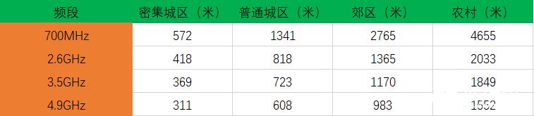 中国运营商:最强5G频段基站建设开启