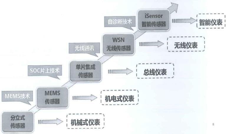 从机电到MEMS,一文看懂中国传感器设计与制造技术的发展历程