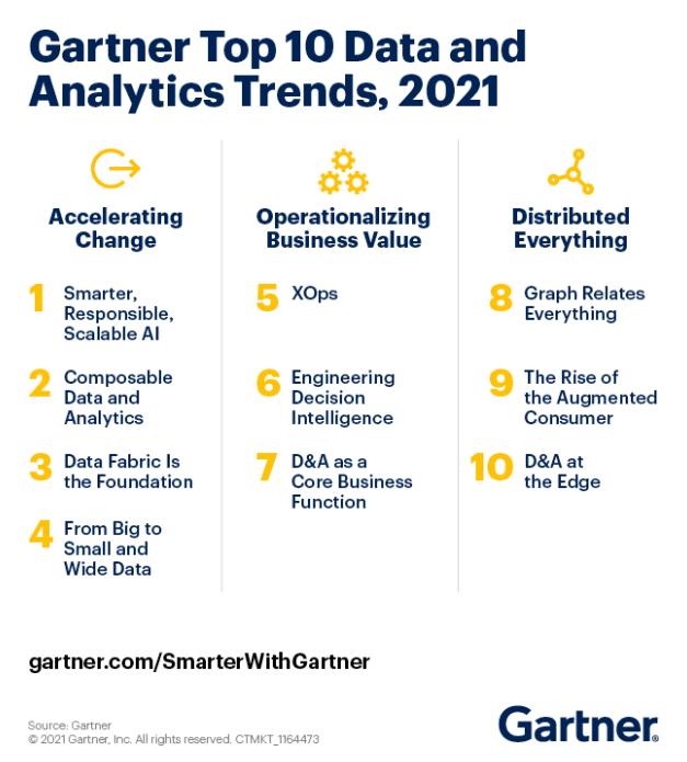 Gartner 2021 年数据和分析领域十大趋势
