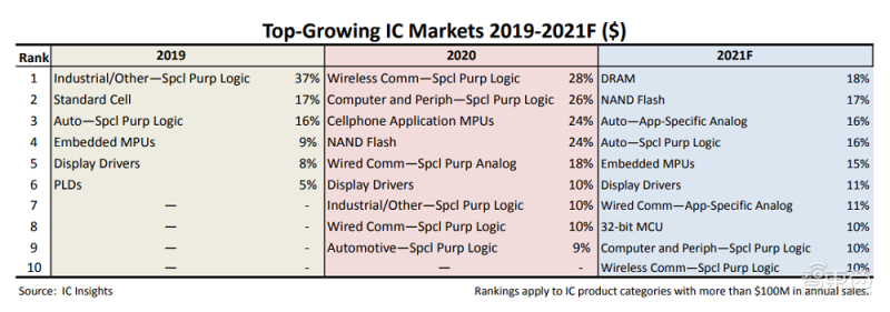 DRAM登顶!2021年增长最快的十类芯片