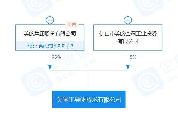 """美的""""造芯""""大进展!在重庆成立一家半导体公司"""
