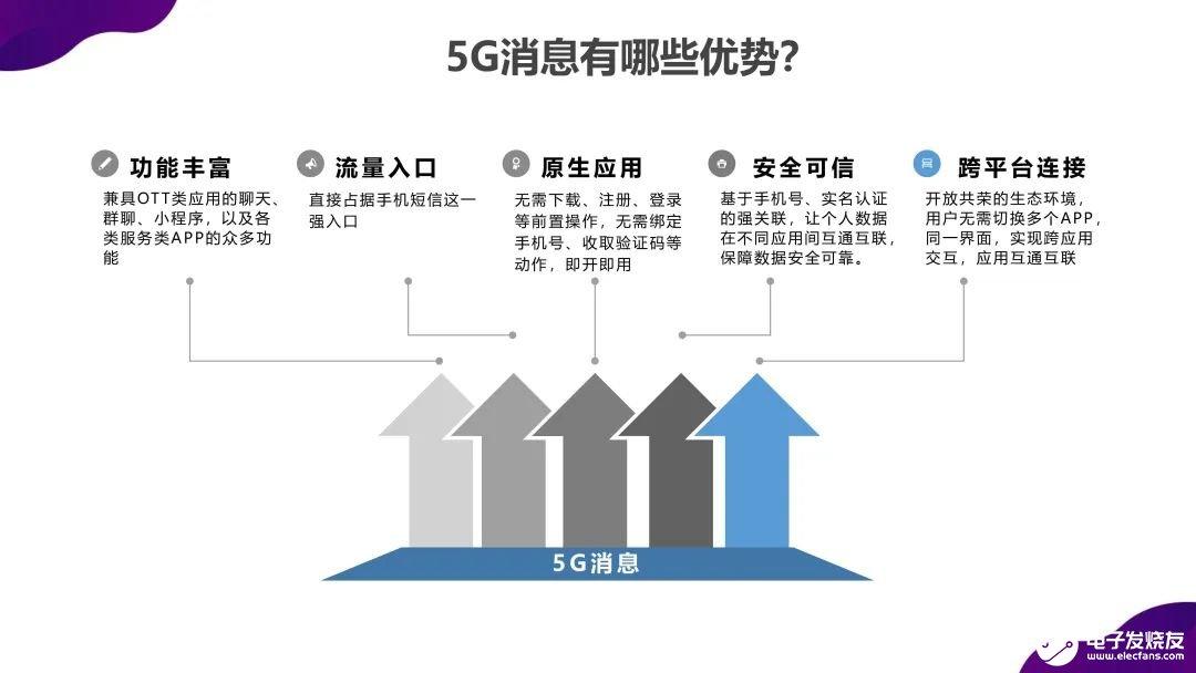 """5G消息应用场景不断""""扩展"""".5G消息成功将成为必然"""