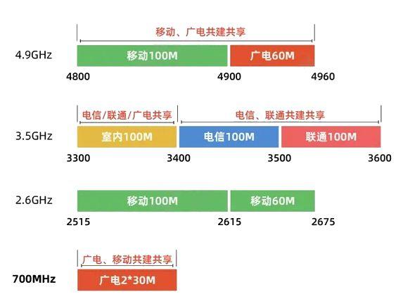 传700M招标40万5G基站