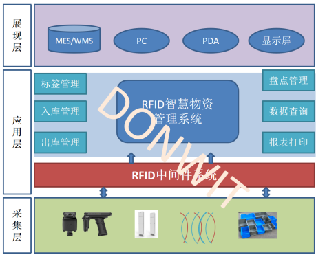 RFID物资管理系统解决方案(世界网)525.png