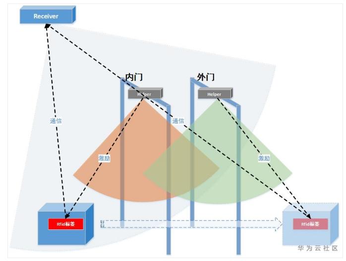 華為RFID收發分離技術在智慧倉儲管理中的應用