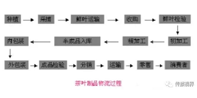 RFID技术在茶叶防伪中的应用
