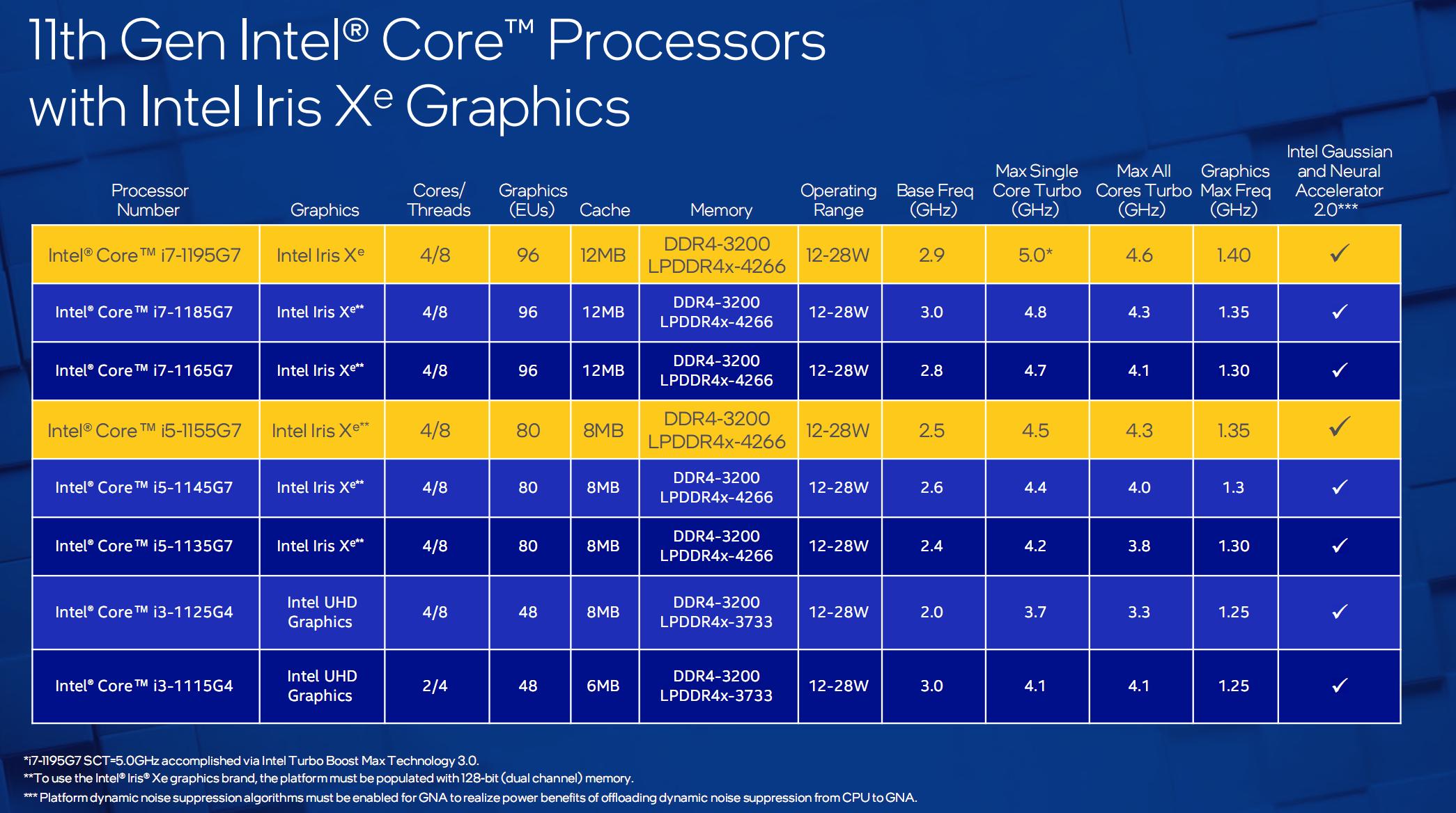 轻松超越AMD?英特尔推出两款移动处理器:最高主频5GHz