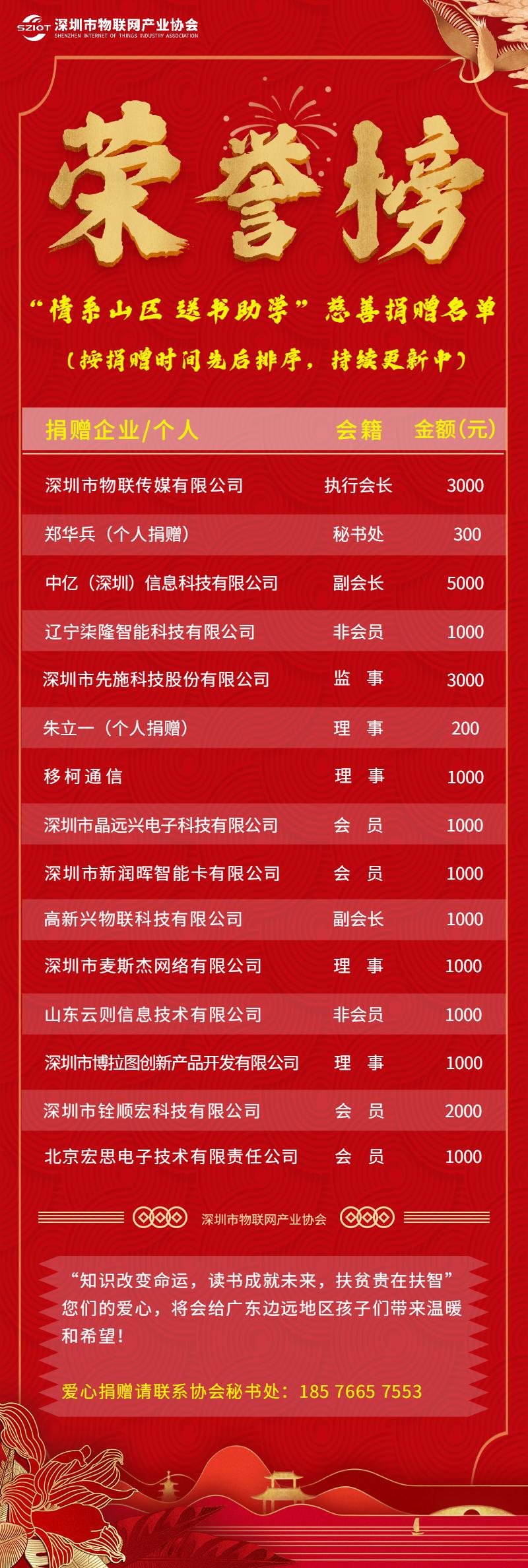 情系山区,爱心传递!深圳市物联网产业协会第一批慈善捐赠名单公示!