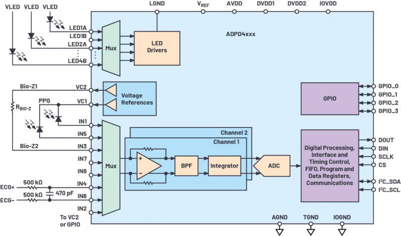 单芯片生物医学模拟,助力生物医学发展
