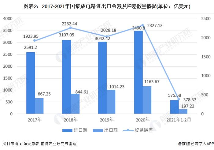 2021年中国集成电路行业市场规模及进出口情况分析