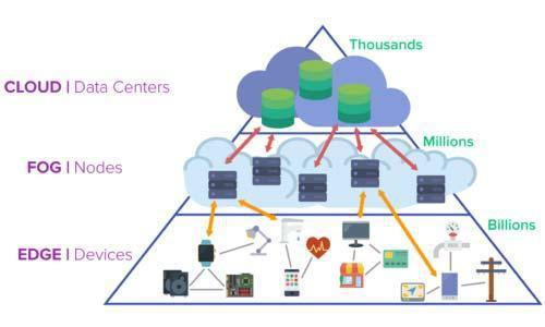 将物联网分析从数据中心扩展到雾服务器到网络边缘
