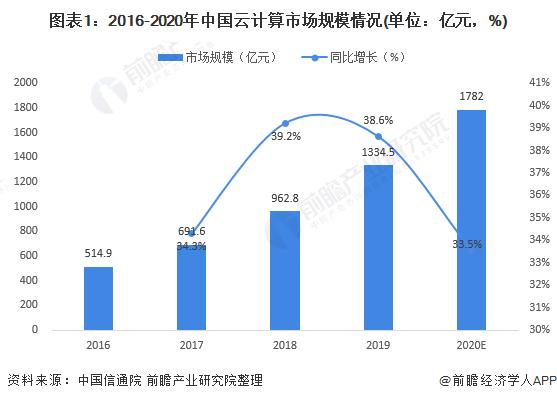 2021年中国云数据中心行业发展现状与市场规模分析