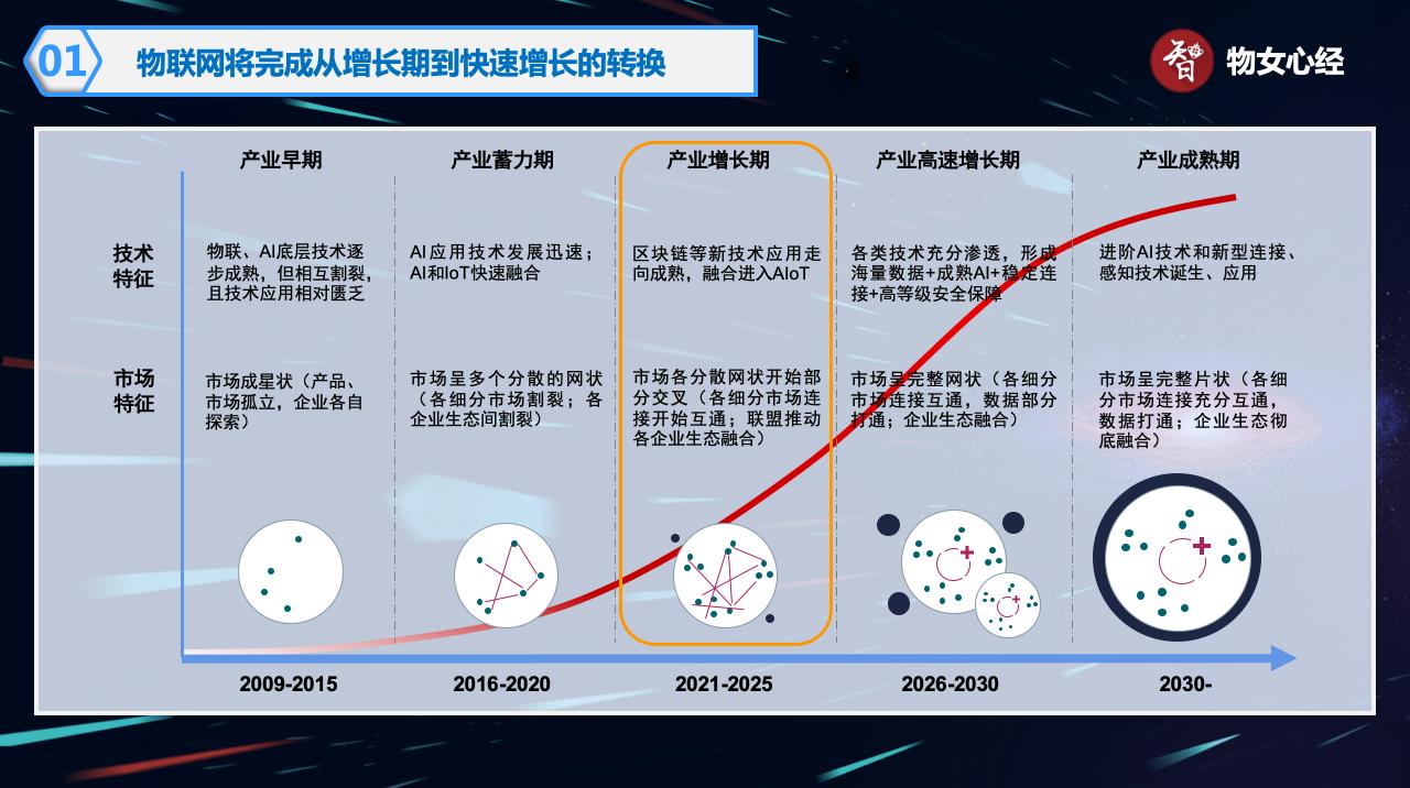 模组芯片化、芯片场景化,在物联网领域掀起新的风暴
