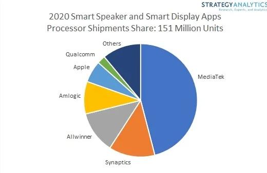 全球1.51亿智能音箱50%使用联发科芯片
