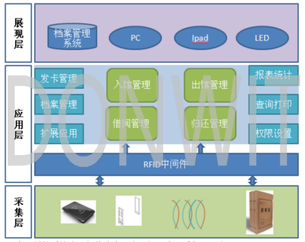 RFID檔案管理系統-RFID智慧檔案管理-東識科技