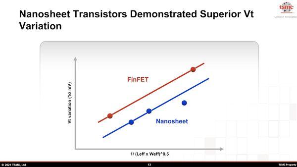 台积电首次披露2nm关键指标:带来史上最大飞跃
