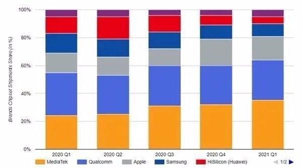 独占全球35%的市场,击败苹果和高通,中国芯片黑马完成逆袭